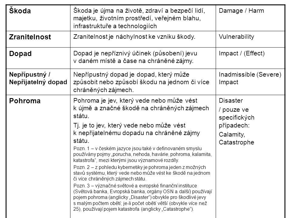 Škoda Škoda je újma na životě, zdraví a bezpečí lidí, majetku, životním prostředí, veřejném blahu, infrastruktuře a technologiích Damage / Harm Zranit
