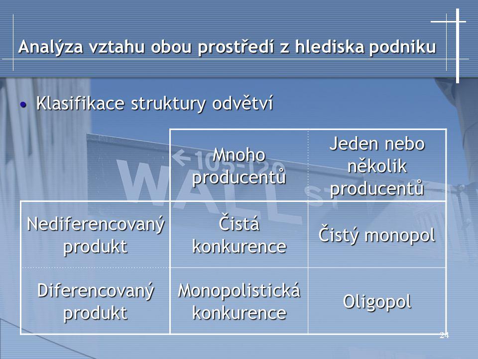 24 Analýza vztahu obou prostředí z hlediska podniku Klasifikace struktury odvětvíKlasifikace struktury odvětví Mnoho producentů Jeden nebo několik pro