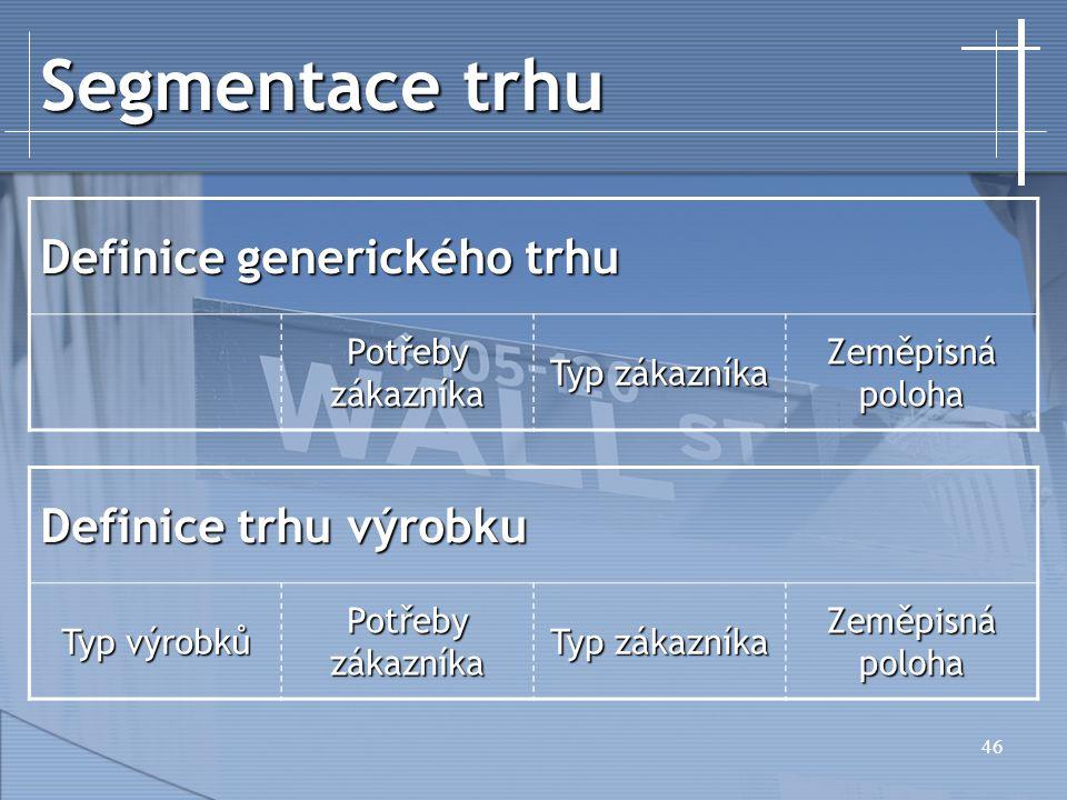 46 Segmentace trhu Definice generického trhu Potřeby zákazníka Typ zákazníka Zeměpisná poloha Definice trhu výrobku Typ výrobků Potřeby zákazníka Typ