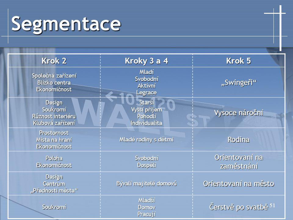 """51 Segmentace Krok 2 Kroky 3 a 4 Krok 5 Společná zařízení Blízko centra EkonomičnostMladíSvobodníAktivníLegrace""""Swingeři"""" DesignSoukromí Různost inter"""