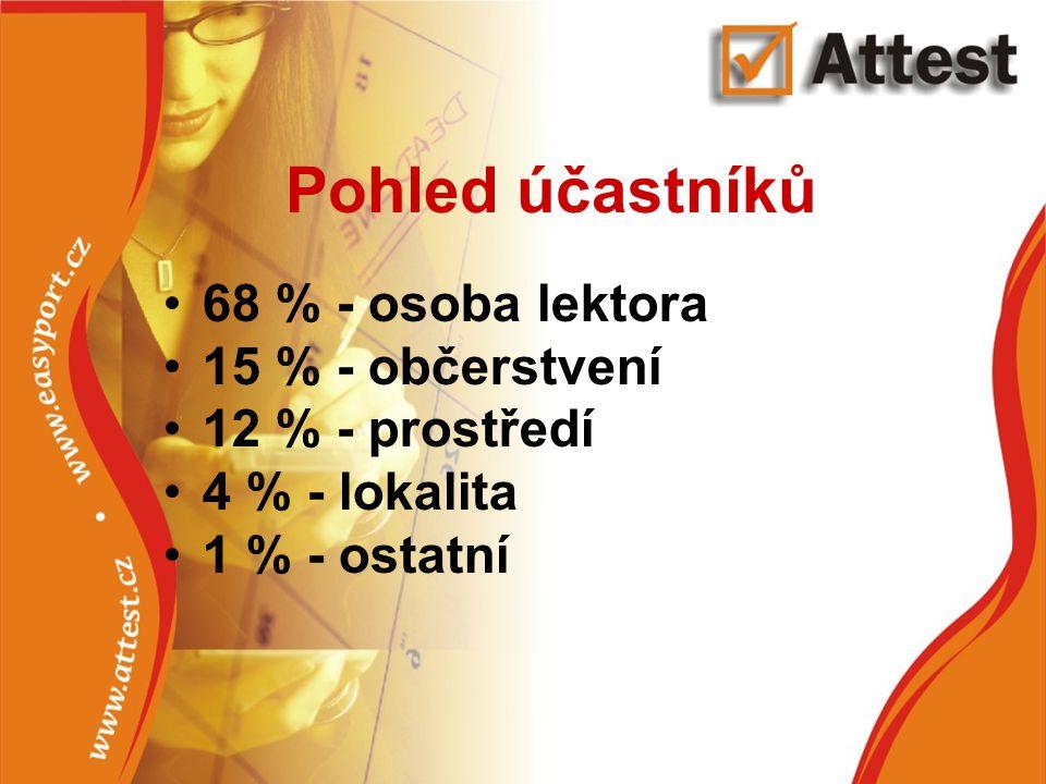 Pohled účastníků 68 % - osoba lektora 15 % - občerstvení 12 % - prostředí 4 % - lokalita 1 % - ostatní