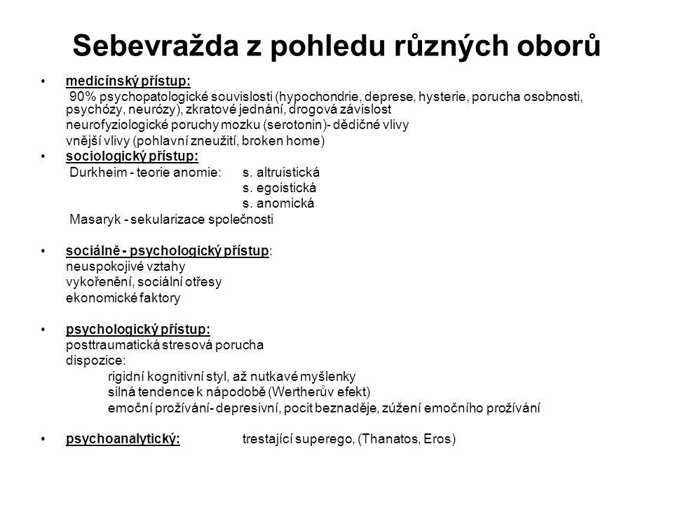 Sebevražda z pohledu různých oborů medicínský přístup: 90% psychopatologické souvislosti (hypochondrie, deprese, hysterie, porucha osobnosti, psychózy