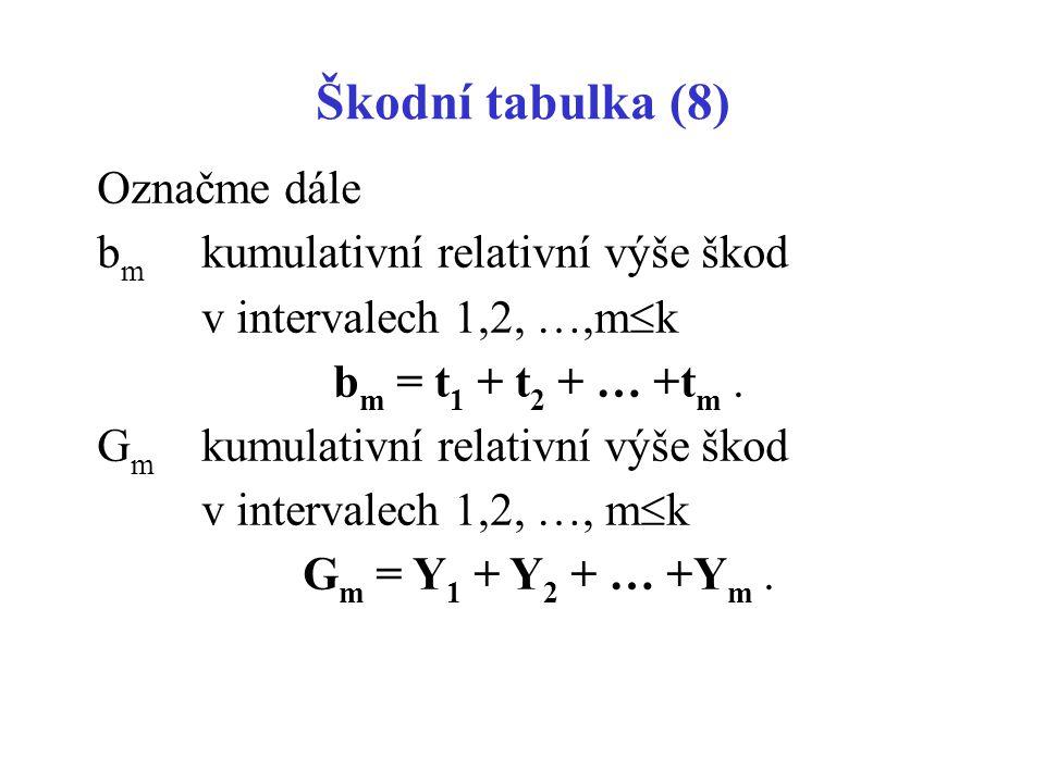 Označme dále b m kumulativní relativní výše škod v intervalech 1,2, …,m  k b m = t 1 + t 2 + … +t m. G m kumulativní relativní výše škod v intervalec