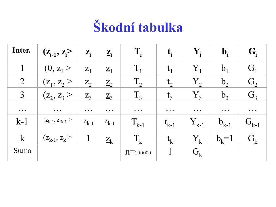 Škodní tabulka Inter. (z i-1, z i >zizi zizi TiTi titi YiYi bibi GiGi 1(0, z 1 >z1z1 z1z1 T1T1 t1t1 Y1Y1 b1b1 G1G1 2(z 1, z 2 >z2z2 z2z2 T2T2 t2t2 Y2Y
