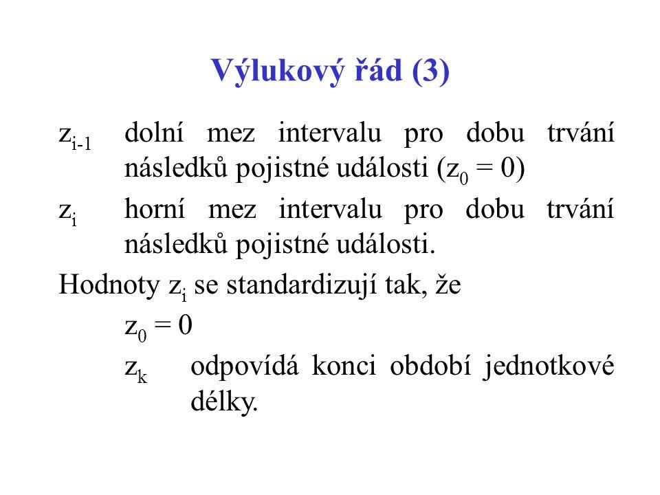 Výlukový řád (3) z i-1 dolní mez intervalu pro dobu trvání následků pojistné události (z 0 = 0) z i horní mez intervalu pro dobu trvání následků pojis