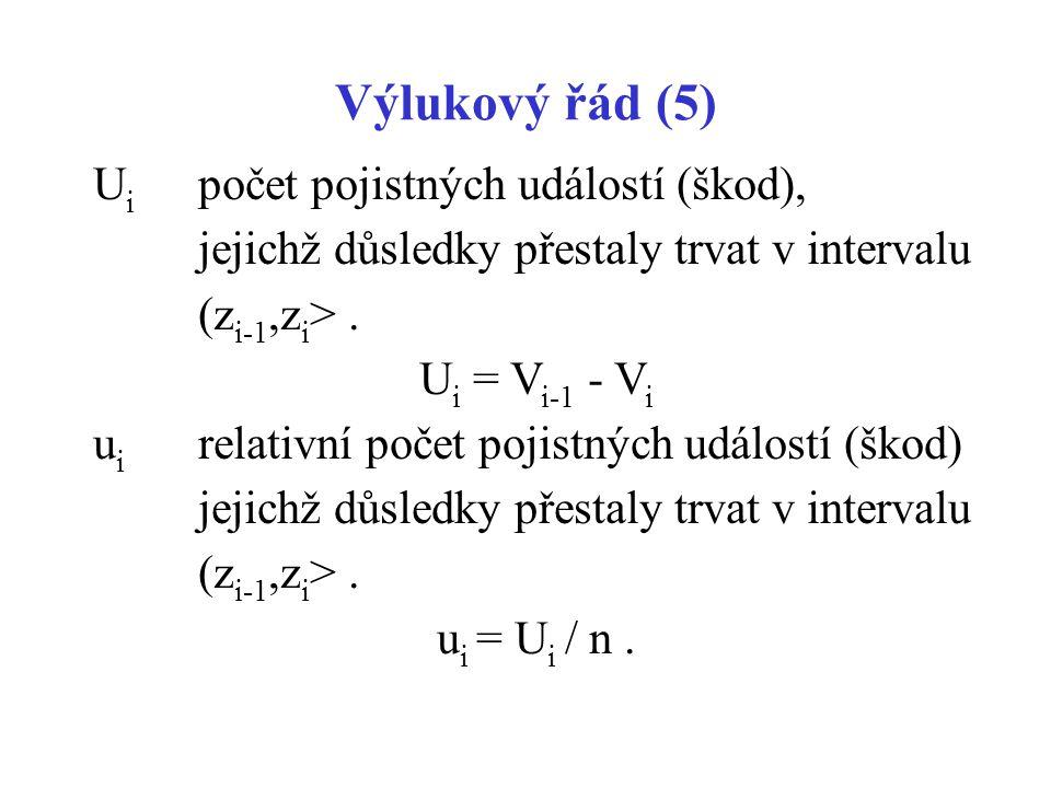Výlukový řád (5) U i počet pojistných událostí (škod), jejichž důsledky přestaly trvat v intervalu (z i-1,z i >. U i = V i-1 - V i u i relativní počet