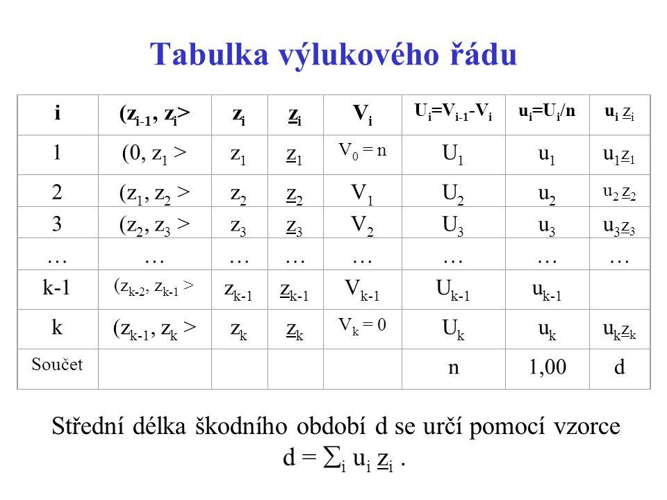 Tabulka výlukového řádu i(z i-1, z i >zizi zizi ViVi U i =V i-1 -V i u i =U i /nui ziui zi 1(0, z 1 >z1z1 z1z1 V 0 = n U1U1 u1u1 u1z1 u1z1 2(z 1, z 2