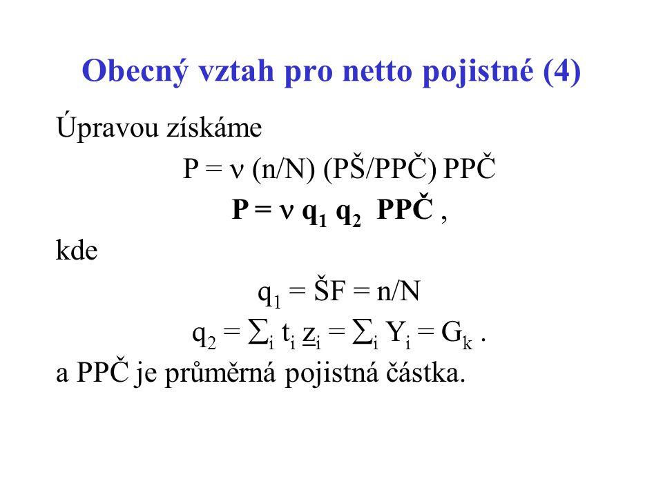 Obecný vztah pro netto pojistné (4) Úpravou získáme P = (n/N) (PŠ/PPČ) PPČ P = q 1 q 2 PPČ, kde q 1 = ŠF = n/N q 2 =  i t i z i =  i Y i = G k. a PP