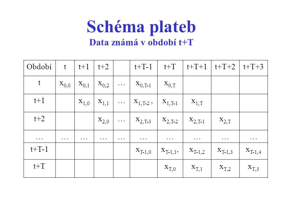 Schéma plateb Data známá v období t+T Obdobítt+1t+2t+T-1t+Tt+T+1t+T+2t+T+3 tx 0,0 x 0,1 x 0,2 …x 0,T-1 x 0,T t+1x 1,0 x 1,1 …x 1,T-2,x 1,T-1 x 1,T t+2