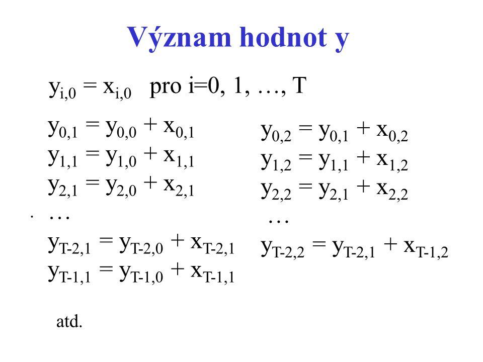 Význam hodnot y. y i,0 = x i,0 pro i=0, 1, …, T y 0,2 = y 0,1 + x 0,2 y 1,2 = y 1,1 + x 1,2 y 2,2 = y 2,1 + x 2,2 … y T-2,2 = y T-2,1 + x T-1,2 y 0,1