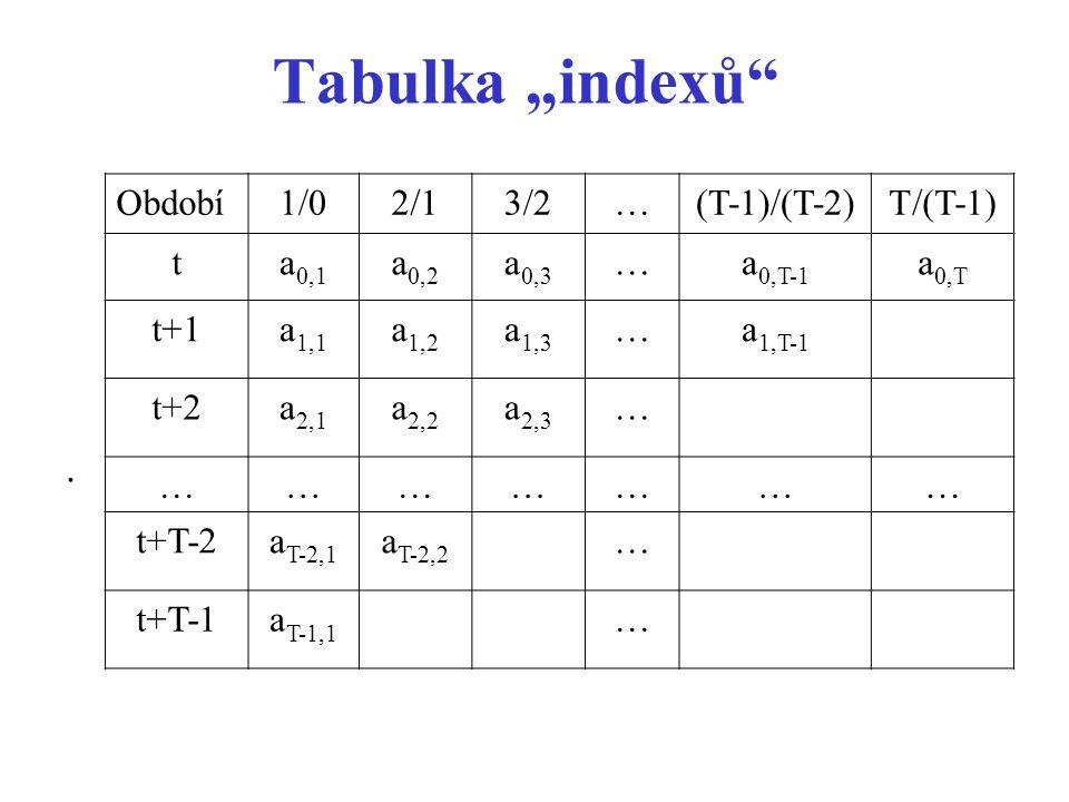 "Tabulka ""indexů"". Období1/02/13/2…(T-1)/(T-2)T/(T-1) ta 0,1 a 0,2 a 0,3 …a 0,T-1 a 0,T t+1a 1,1 a 1,2 a 1,3 …a 1,T-1 t+2a 2,1 a 2,2 a 2,3 … ………………… t+"