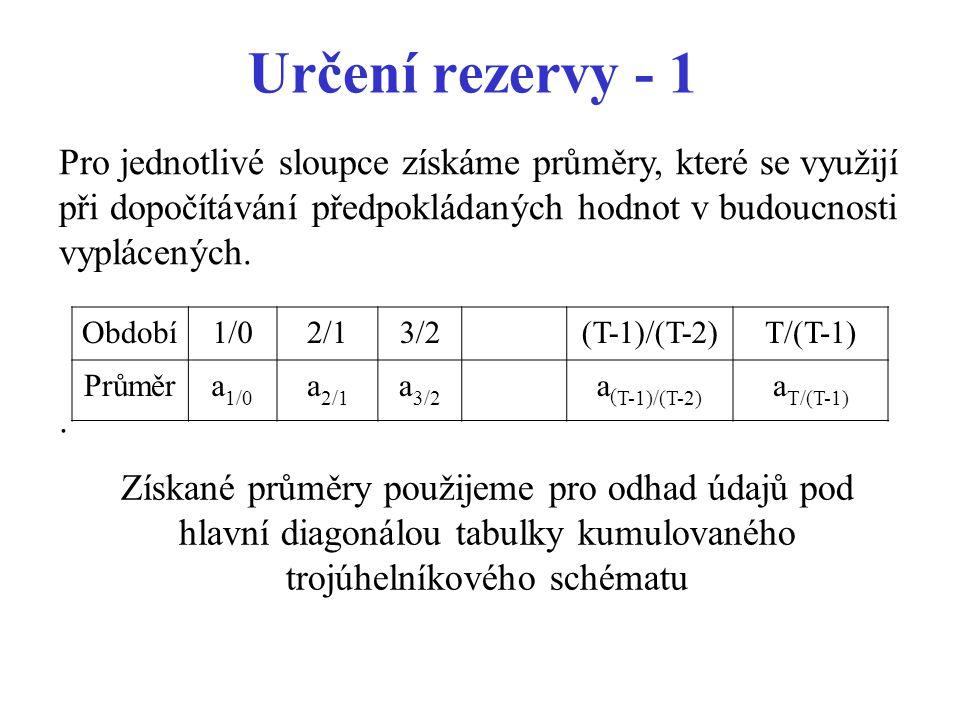 Určení rezervy - 1. Pro jednotlivé sloupce získáme průměry, které se využijí při dopočítávání předpokládaných hodnot v budoucnosti vyplácených. Období