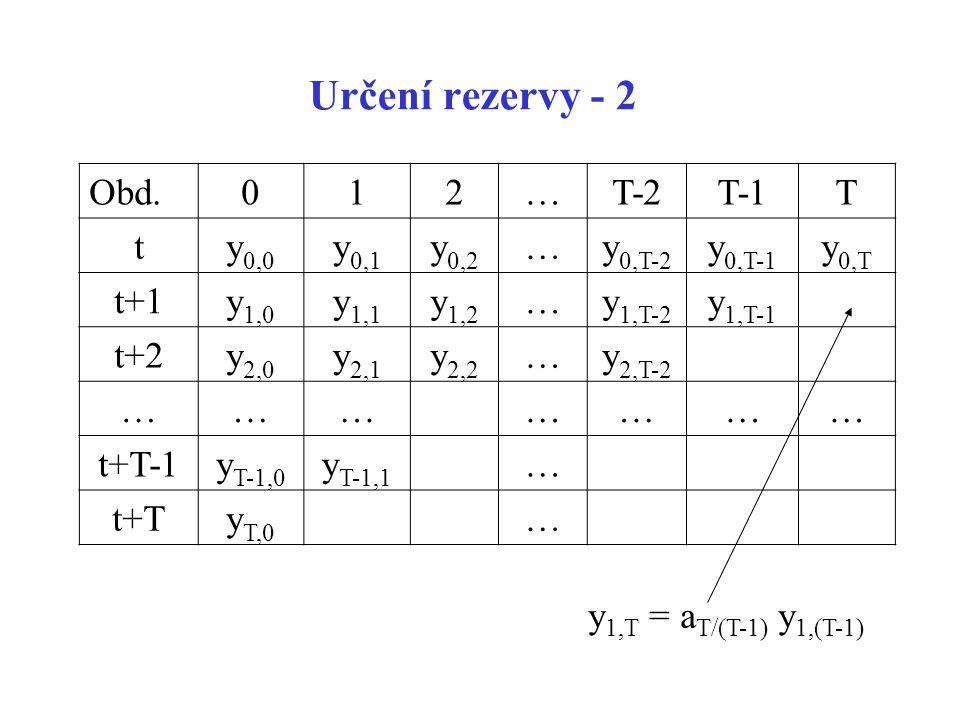 Určení rezervy - 2 Obd.012…T-2T-1T ty 0,0 y 0,1 y 0,2 …y 0,T-2 y 0,T-1 y 0,T t+1y 1,0 y 1,1 y 1,2 …y 1,T-2 y 1,T-1 t+2y 2,0 y 2,1 y 2,2 …y 2,T-2 ……………