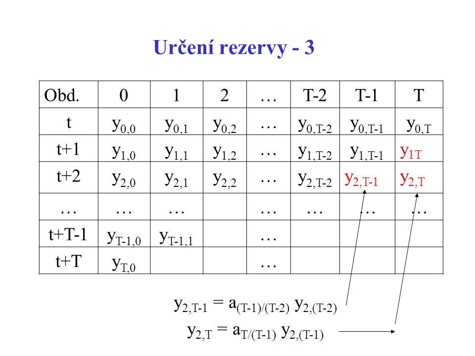 Určení rezervy - 3 Obd.012…T-2T-1T ty 0,0 y 0,1 y 0,2 …y 0,T-2 y 0,T-1 y 0,T t+1y 1,0 y 1,1 y 1,2 …y 1,T-2 y 1,T-1 y 1T t+2y 2,0 y 2,1 y 2,2 …y 2,T-2
