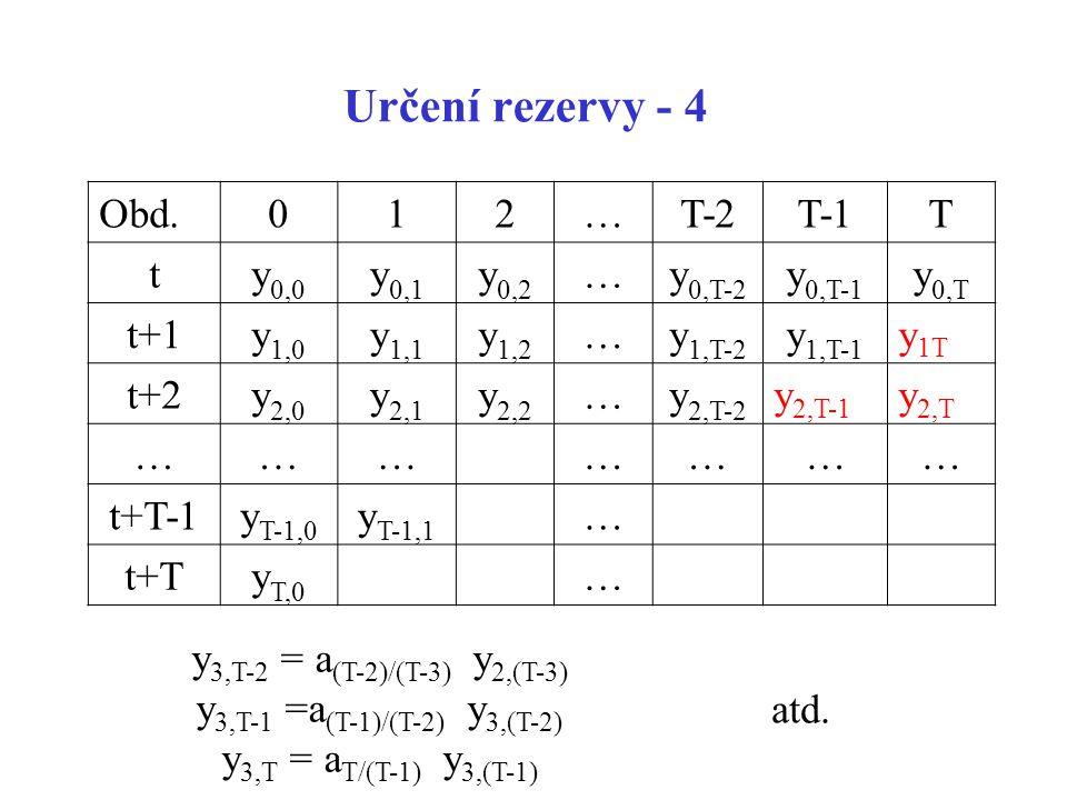 Určení rezervy - 4 Obd.012…T-2T-1T ty 0,0 y 0,1 y 0,2 …y 0,T-2 y 0,T-1 y 0,T t+1y 1,0 y 1,1 y 1,2 …y 1,T-2 y 1,T-1 y 1T t+2y 2,0 y 2,1 y 2,2 …y 2,T-2