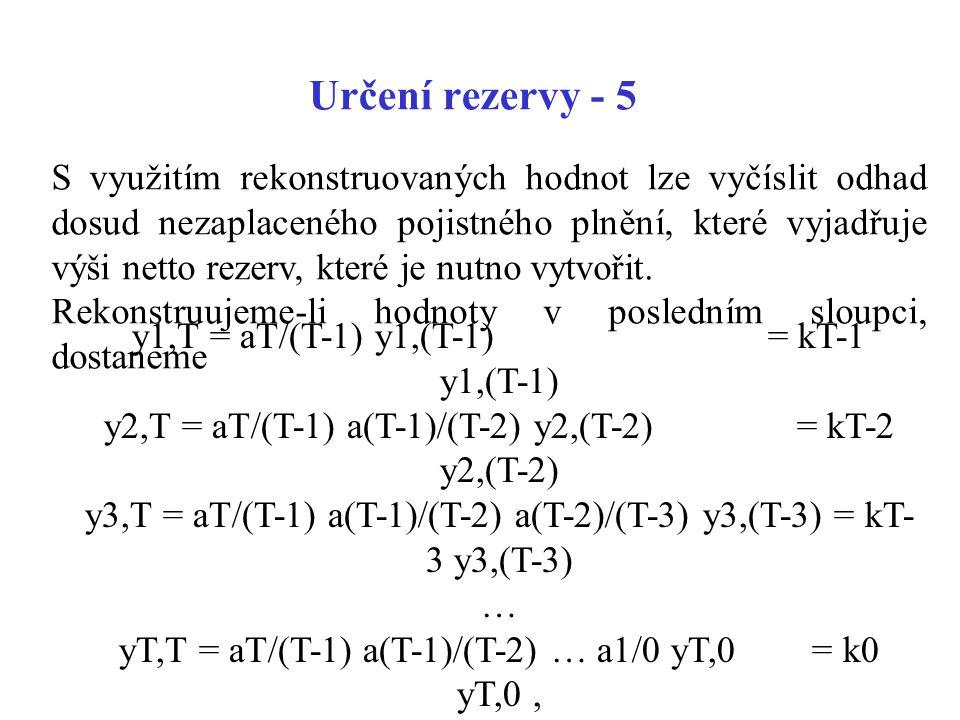 Určení rezervy - 5 S využitím rekonstruovaných hodnot lze vyčíslit odhad dosud nezaplaceného pojistného plnění, které vyjadřuje výši netto rezerv, kte