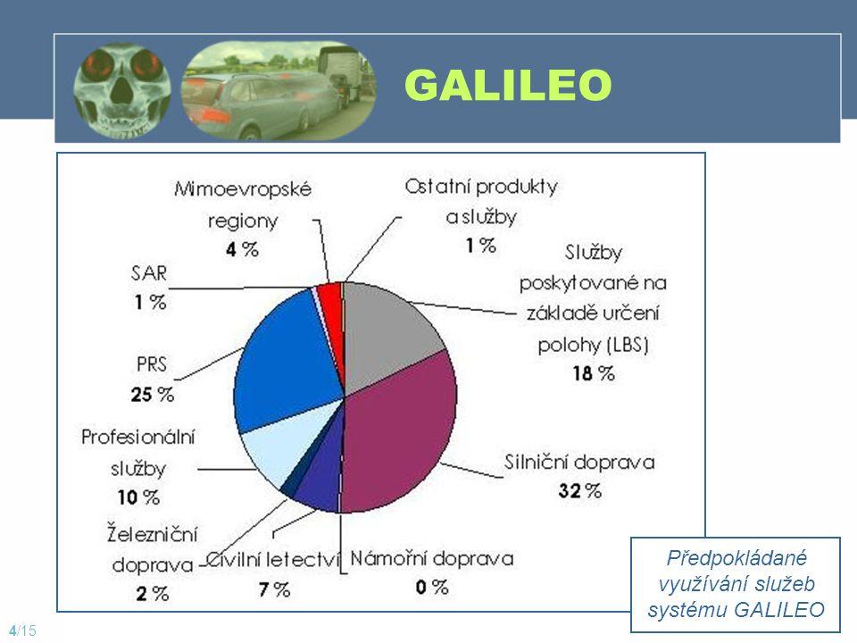 GALILEO Předpokládané využívání služeb systému GALILEO 4/15