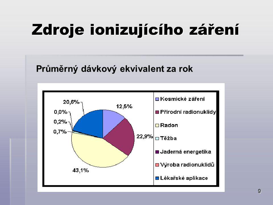 9 Zdroje ionizujícího záření Průměrný dávkový ekvivalent za rok