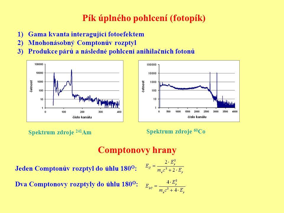 Pík úplného pohlcení (fotopík) 1)Gama kvanta interagující fotoefektem 2)Mnohonásobný Comptonův rozptyl 3)Produkce párů a následné pohlcení anihilačních fotonů Comptonovy hrany Jeden Comptonův rozptyl do úhlu 180 O : Dva Comptonovy rozptyly do úhlu 180 O : Spektrum zdroje 241 Am Spektrum zdroje 60 Co