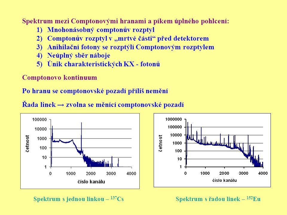 """Spektrum mezi Comptonovými hranami a píkem úplného pohlcení: 1)Mnohonásobný comptonův rozptyl 2)Comptonův rozptyl v """"mrtvé části"""" před detektorem 3)An"""