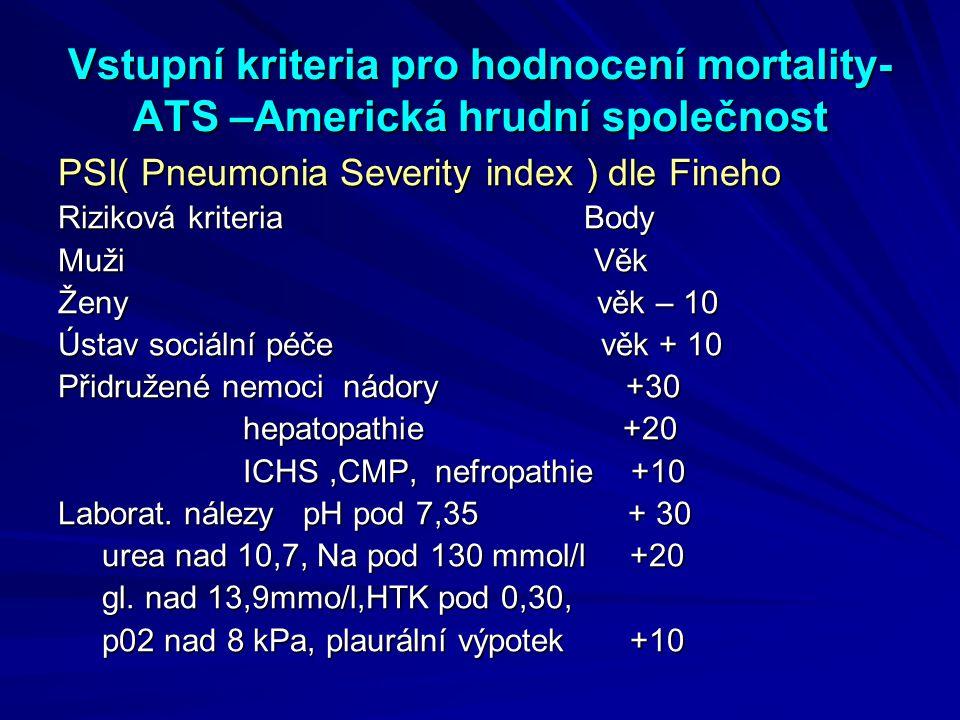 Vstupní kriteria pro hodnocení mortality- ATS –Americká hrudní společnost PSI( Pneumonia Severity index ) dle Fineho Riziková kriteria Body Muži Věk Ž