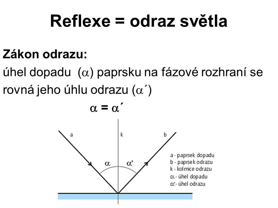 Reflexe = odraz světla Zákon odrazu: úhel dopadu (  ) paprsku na fázové rozhraní se rovná jeho úhlu odrazu (  ´)  =  ´