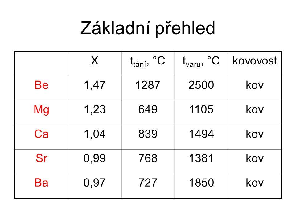 Základní přehled Xt tání, °Ct varu, °Ckovovost Be1,4712872500kov Mg1,236491105kov Ca1,048391494kov Sr0,997681381kov Ba0,977271850kov