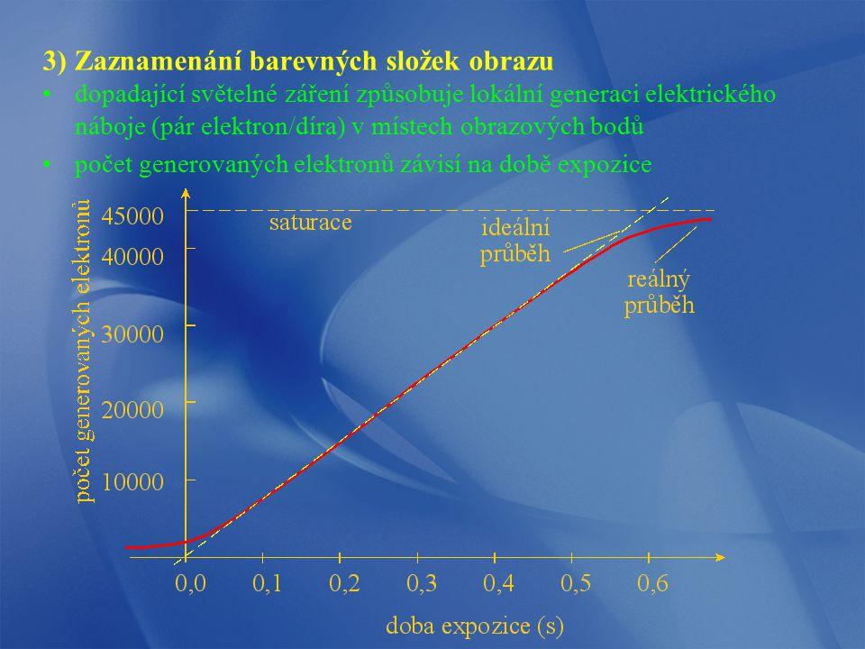 3) Zaznamenání barevných složek obrazu dopadající světelné záření způsobuje lokální generaci elektrického náboje (pár elektron/díra) v místech obrazov