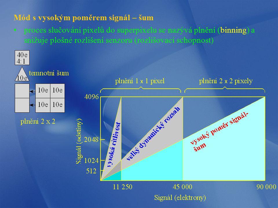 Mód s vysokým poměrem signál – šum proces slučování pixelů do superpixelu se nazývá plnění (binning) a snižuje plošné rozlišení senzoru (rozlišovací s