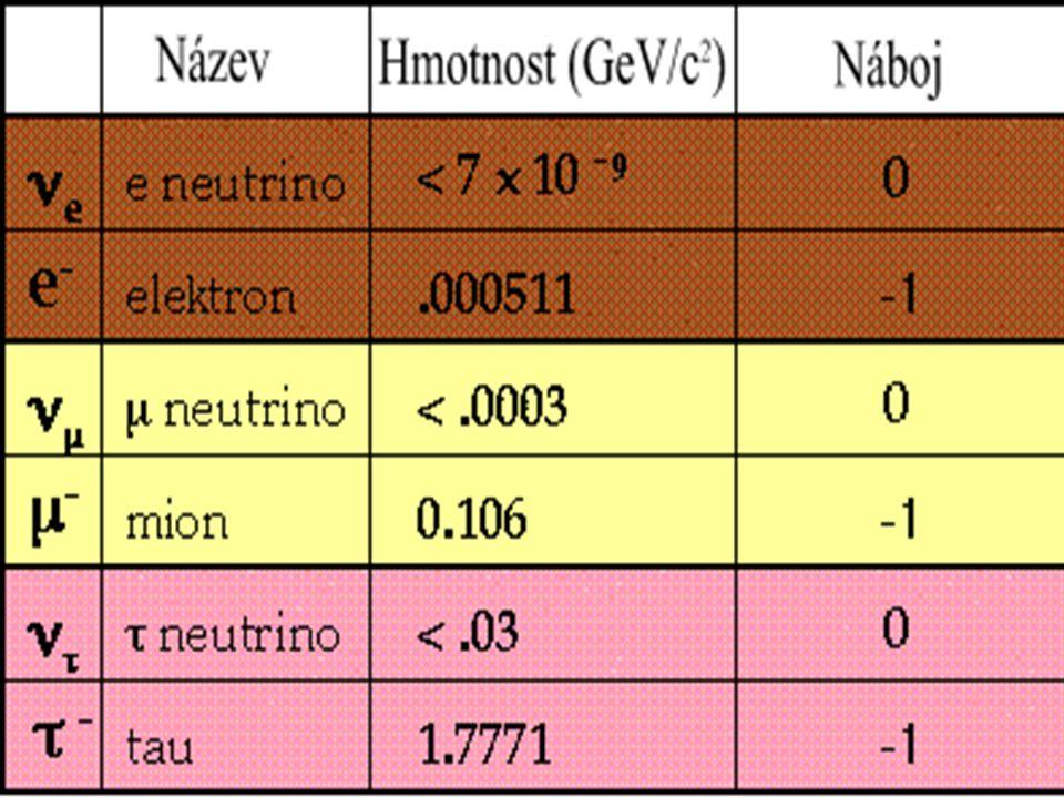 Tabulka leptonů