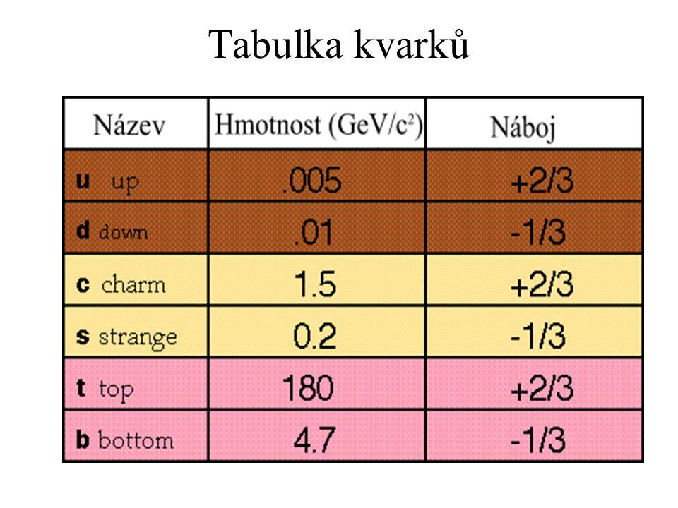 Tabulka kvarků