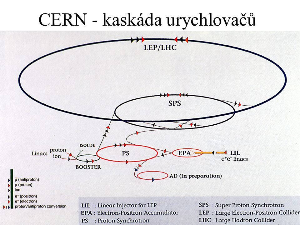 CERN - kaskáda urychlovačů