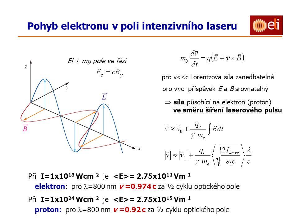 Pohyb elektronu v poli intenzivního laseru El + mg pole ve fázi pro v << c Lorentzova síla zanedbatelná pro v  c příspěvek E a B srovnatelný  síla působící na elektron (proton) ve směru šíření laserového pulsu Při I=1x10 18 Wcm -2 je = 2.75x10 12 Vm -1 elektron: pro =800 nm v =0.974 c za ½ cyklu optického pole Při I=1x10 24 Wcm -2 je = 2.75x10 15 Vm -1 proton: pro =800 nm v =0.92 c za ½ cyklu optického pole