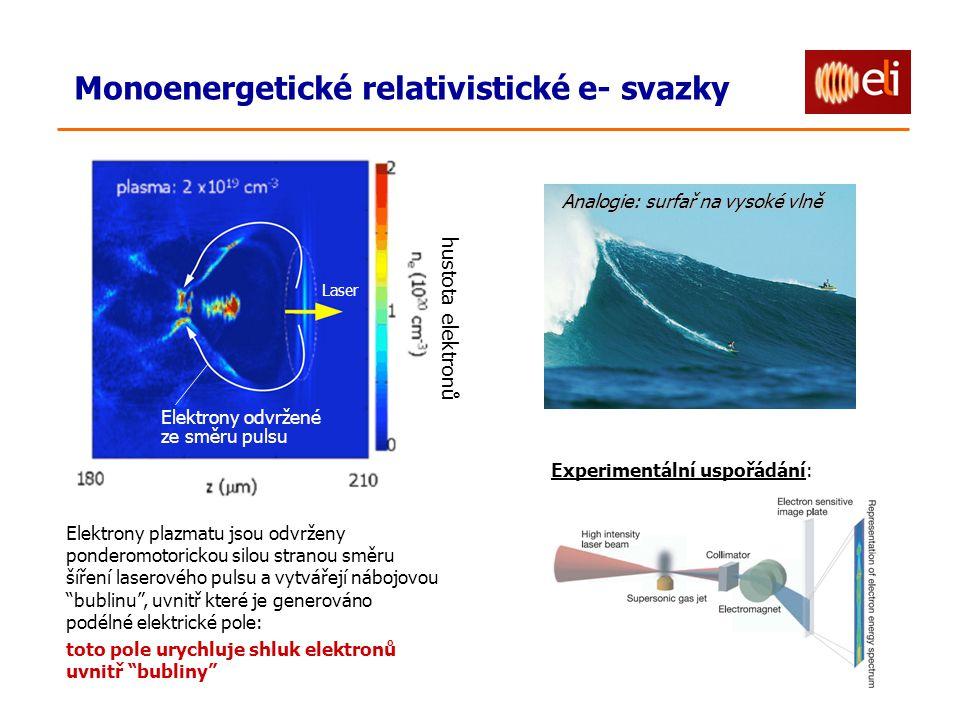 Elektrony plazmatu jsou odvrženy ponderomotorickou silou stranou směru šíření laserového pulsu a vytvářejí nábojovou bublinu , uvnitř které je generováno podélné elektrické pole: toto pole urychluje shluk elektronů uvnitř bubliny Analogie: surfař na vysoké vlně Experimentální uspořádání: Číslo 431, září 2004 Elektrony odvržené ze směru pulsu hustota elektronů Laser Monoenergetické relativistické e- svazky