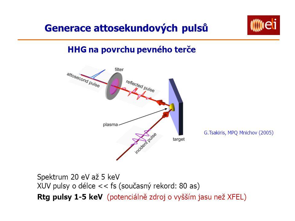 Spektrum 20 eV až 5 keV XUV pulsy o délce << fs (současný rekord: 80 as) Rtg pulsy 1-5 keV (potenciálně zdroj o vyšším jasu než XFEL) G.Tsakiris, MPQ Mnichov (2005) Generace attosekundových pulsů HHG na povrchu pevného terče