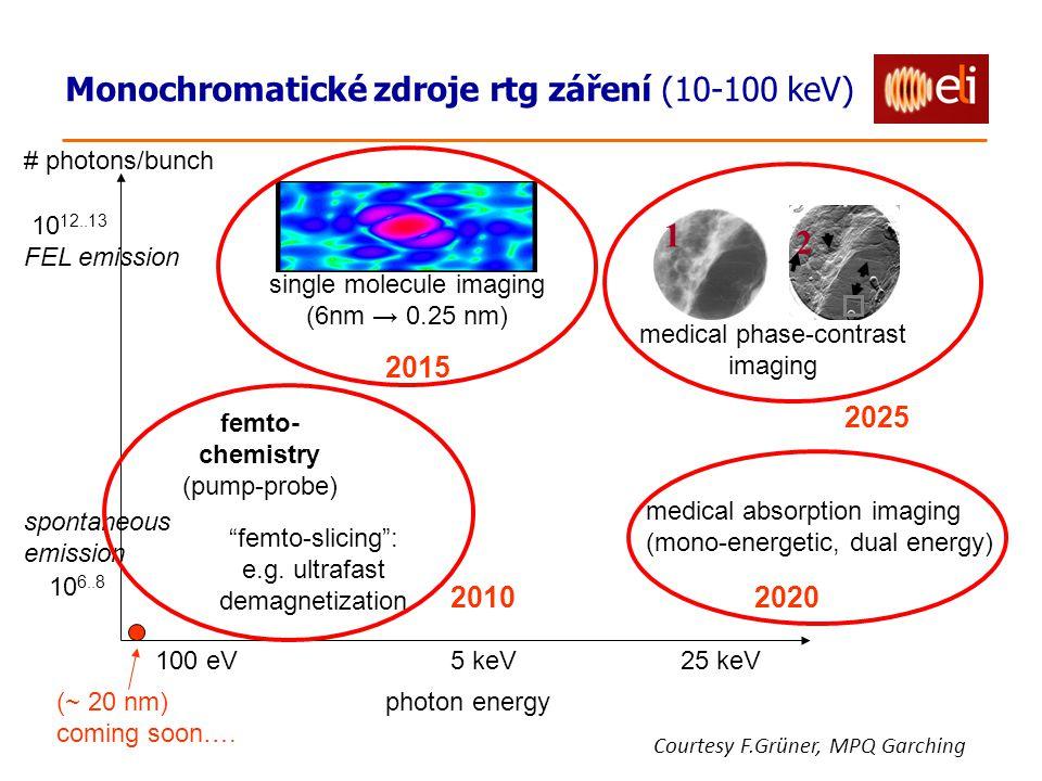 Monochromatické zdroje rtg záření (10-100 keV) photon energy # photons/bunch 10 6..8 10 12..13 100 eV5 keV25 keV spontaneous emission FEL emission 1 2 medical phase-contrast imaging single molecule imaging (6nm → 0.25 nm) femto- chemistry (pump-probe) femto-slicing : e.g.