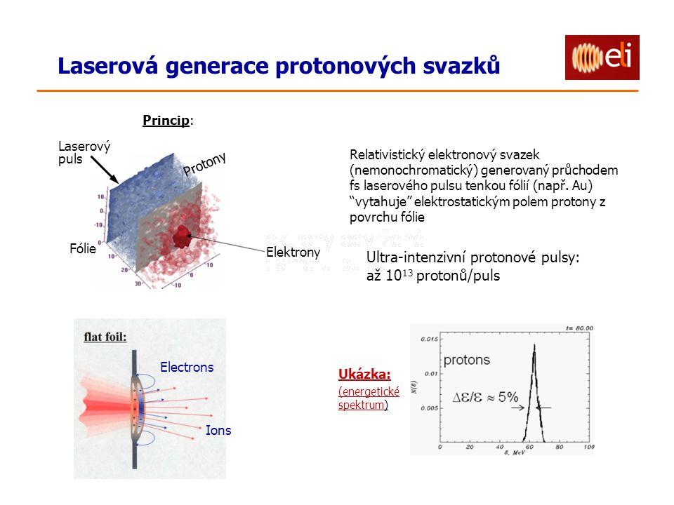 Laserová generace protonových svazků Princip: Relativistický elektronový svazek (nemonochromatický) generovaný průchodem fs laserového pulsu tenkou fólií (např.