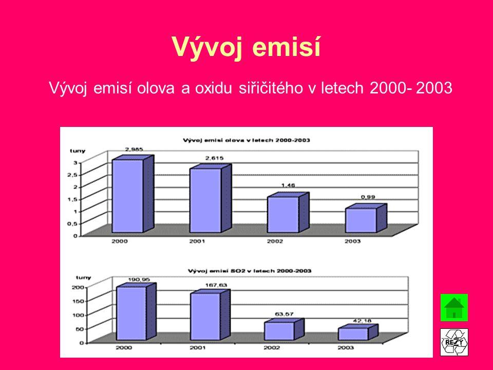 Vývoj emisí Vývoj emisí olova a oxidu siřičitého v letech 2000- 2003