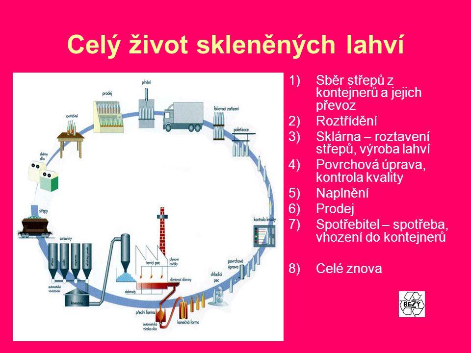 Celý život skleněných lahví 1)Sběr střepů z kontejnerů a jejich převoz 2)Roztřídění 3)Sklárna – roztavení střepů, výroba lahví 4)Povrchová úprava, kon
