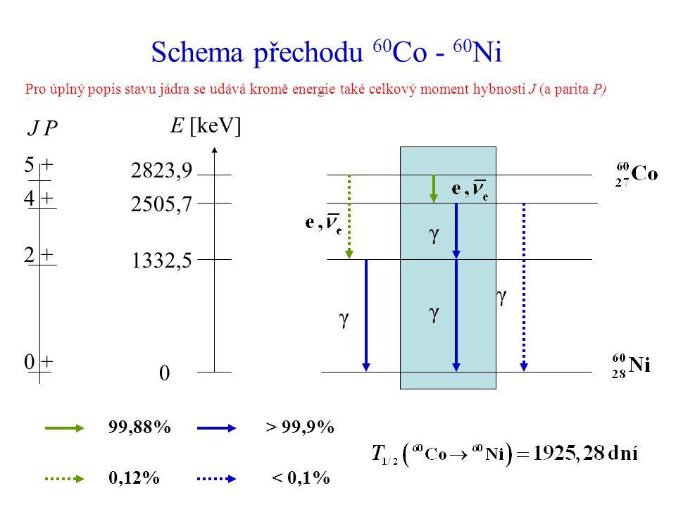 Schema přechodu 60 Co - 60 Ni E [keV] 2823,9 2505,7 1332,5 0 γ γ γ γ J P 5 + 4 +4 + 2 +2 + 0 +0 + 99,88% 0,12% > 99,9% < 0,1% Pro úplný popis stavu jádra se udává kromě energie také celkový moment hybnosti J (a parita P)