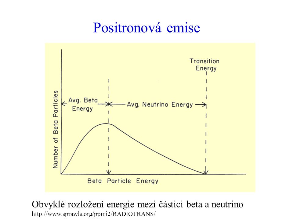 Positronová emise Obvyklé rozložení energie mezi částici beta a neutrino http://www.sprawls.org/ppmi2/RADIOTRANS/