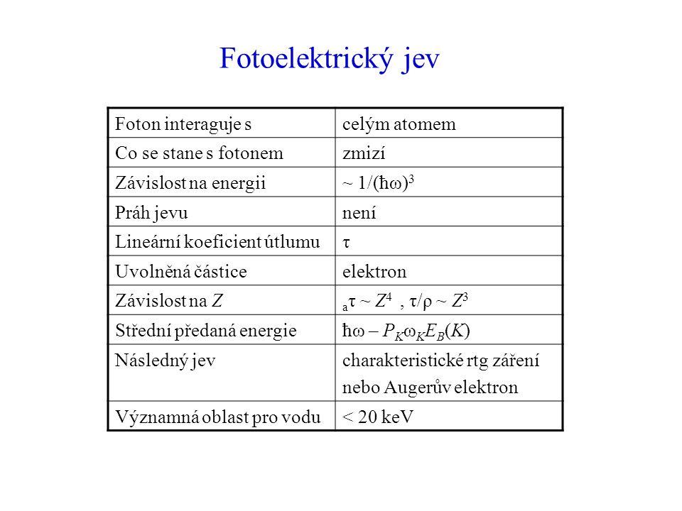 Fotoelektrický jev Foton interaguje scelým atomem Co se stane s fotonemzmizí Závislost na energii~ 1/(ħω) 3 Práh jevunení Lineární koeficient útlumuτ Uvolněná částiceelektron Závislost na Z a τ ~ Z 4, τ/ρ ~ Z 3 Střední předaná energieħω – P K ω K E B (K) Následný jevcharakteristické rtg záření nebo Augerův elektron Významná oblast pro vodu< 20 keV