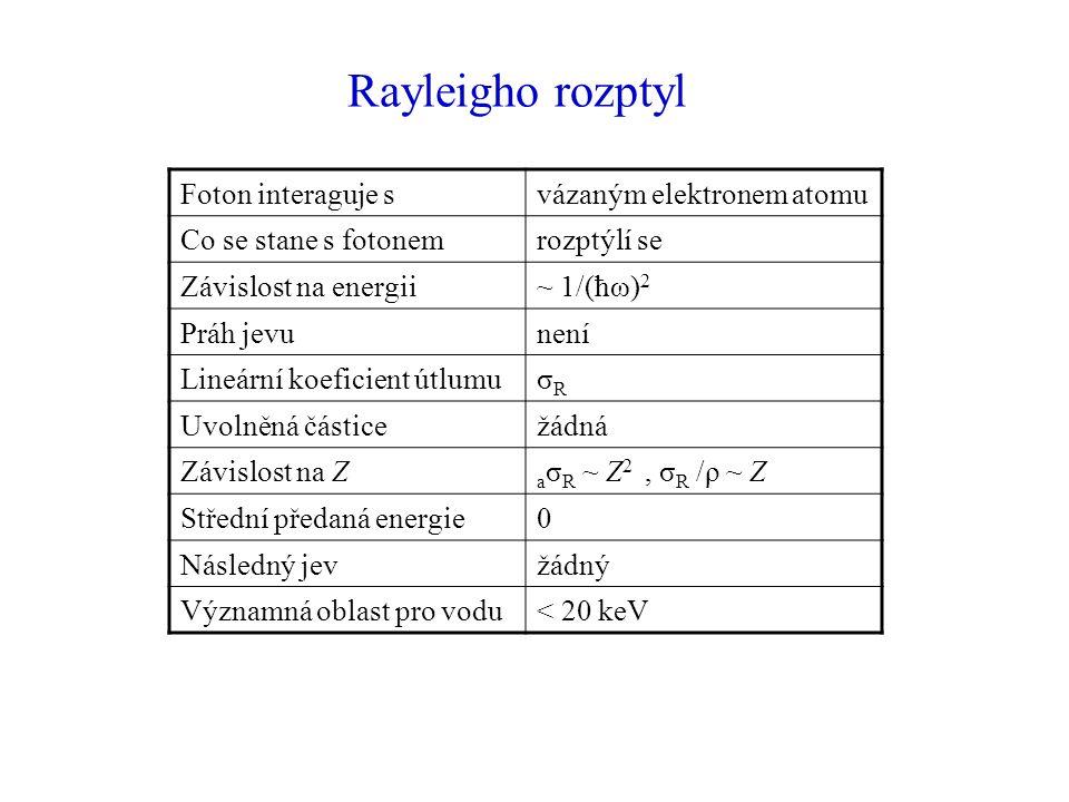 Rayleigho rozptyl Foton interaguje svázaným elektronem atomu Co se stane s fotonemrozptýlí se Závislost na energii~ 1/(ħω) 2 Práh jevunení Lineární koeficient útlumuσRσR Uvolněná částicežádná Závislost na Z a σ R ~ Z 2, σ R /ρ ~ Z Střední předaná energie0 Následný jevžádný Významná oblast pro vodu< 20 keV