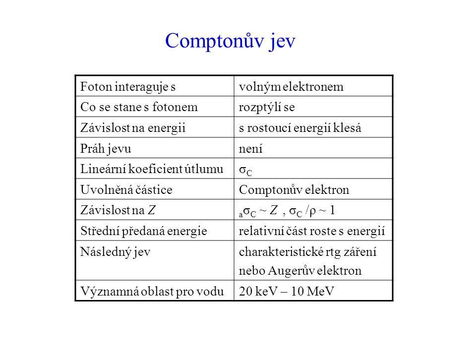 Comptonův jev Foton interaguje svolným elektronem Co se stane s fotonemrozptýlí se Závislost na energiis rostoucí energií klesá Práh jevunení Lineární koeficient útlumuσCσC Uvolněná částiceComptonův elektron Závislost na Z a σ C ~ Z, σ C /ρ ~ 1 Střední předaná energierelativní část roste s energií Následný jevcharakteristické rtg záření nebo Augerův elektron Významná oblast pro vodu20 keV – 10 MeV