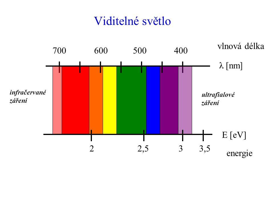 Viditelné světlo 700600500400 22,533,5 λ [nm] E [eV] vlnová délka energie infračervané záření ultrafialové záření