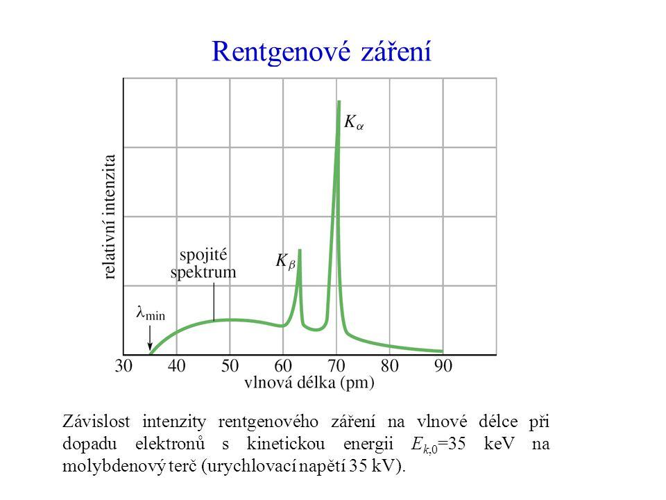 Rentgenové záření Závislost intenzity rentgenového záření na vlnové délce při dopadu elektronů s kinetickou energii E k,0 =35 keV na molybdenový terč (urychlovací napětí 35 kV).