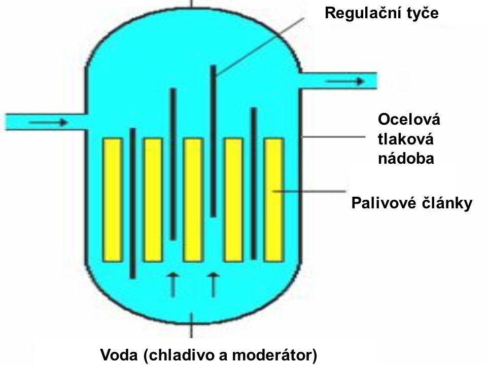 Regulační tyče Palivové články Voda (chladivo a moderátor) Ocelová tlaková nádoba