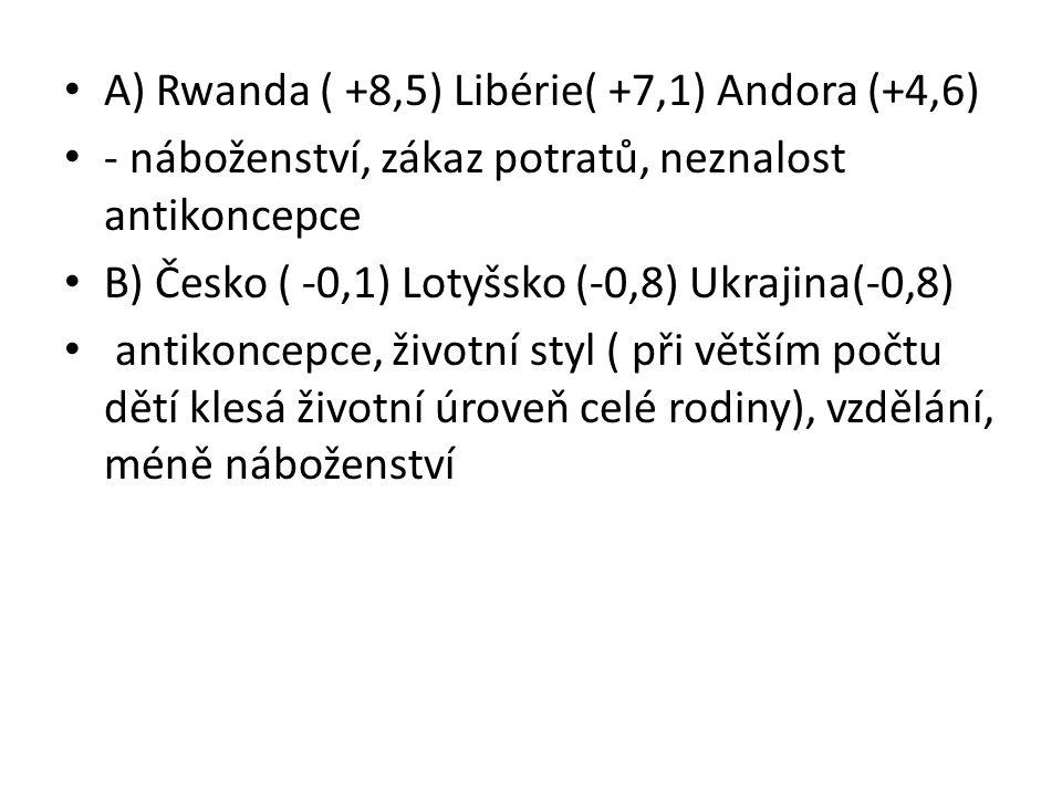A) Rwanda ( +8,5) Libérie( +7,1) Andora (+4,6) - náboženství, zákaz potratů, neznalost antikoncepce B) Česko ( -0,1) Lotyšsko (-0,8) Ukrajina(-0,8) antikoncepce, životní styl ( při větším počtu dětí klesá životní úroveň celé rodiny), vzdělání, méně náboženství
