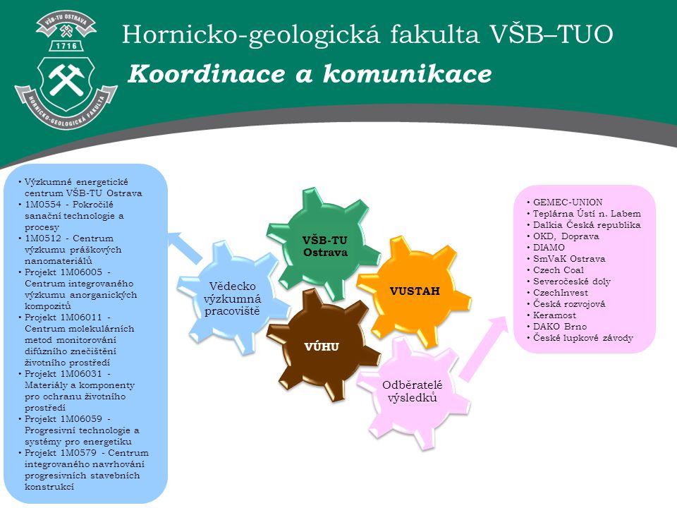 Hornicko-geologická fakulta VŠB–TUO Koordinace a komunikace Odběratelé výsledků Vědecko výzkumná pracoviště VÚHU VUSTAH VŠB-TU Ostrava Výzkumné energe