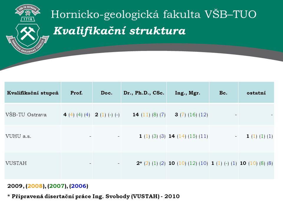 Hornicko-geologická fakulta VŠB–TUO Kvalifikační struktura Kvalifikační stupeňProf.Doc.Dr., Ph.D., CSc.Ing., Mgr.Bc.ostatní VŠB-TU Ostrava 4 (4) (4) (